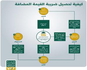 نموذج الاقرار الضريبي لضريبه القيمه المضافه السعودية سراج