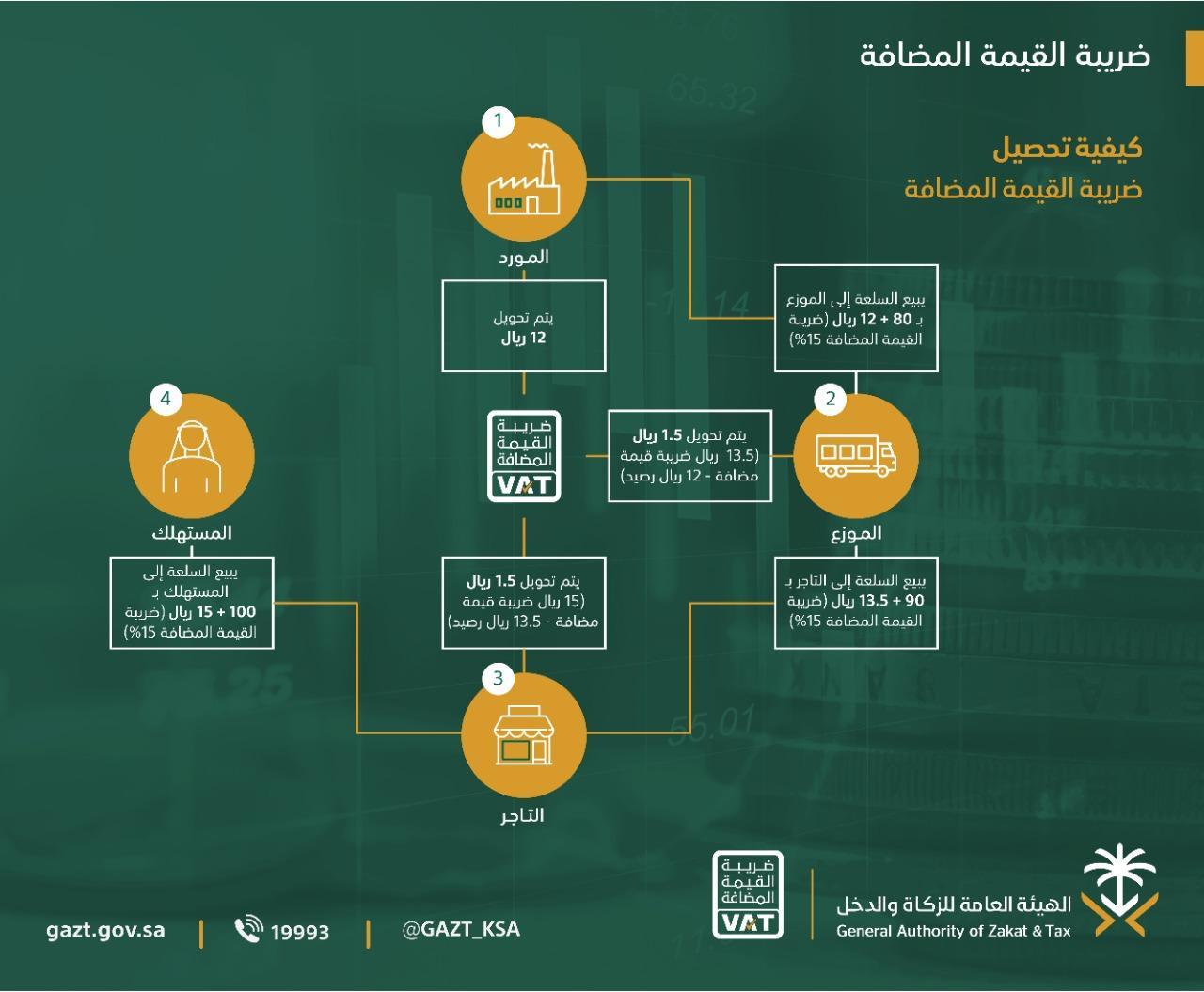 تاريخ تطبيق ضريبة القيمة المضافة 15 في السعودية